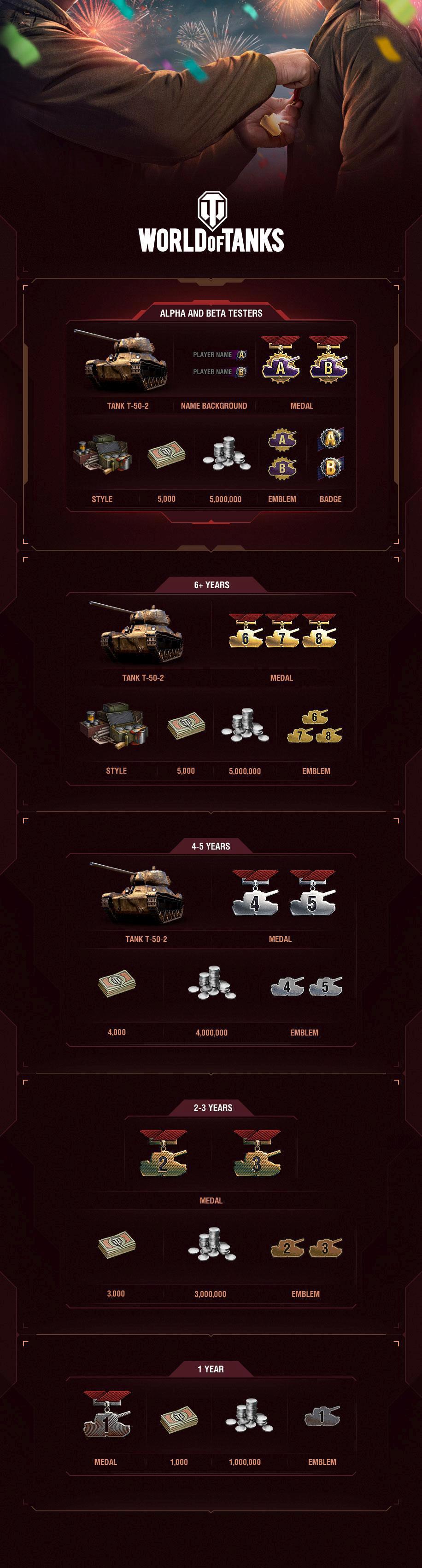 wot_10-anniversary-infographics_en_s1_yN